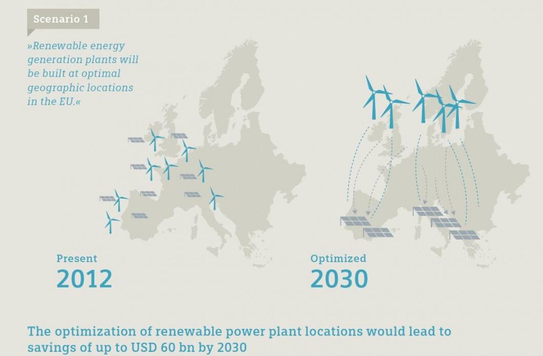 En 2030, el sector mundial de energía podría reducir las emisiones de CO2 en una cantidad equivalente a las emisiones totales anuales de la UE