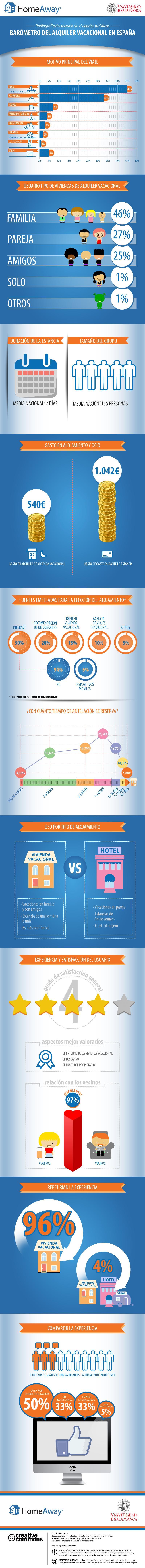 Alquiler-vacacional-2014-infografia