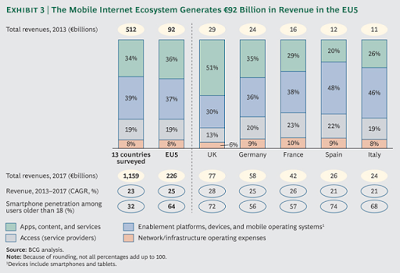 """Google presenta el estudio """"La economía del Internet móvil en Europa"""""""