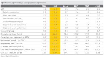 La inversión empresarial en España aumentará un 4% en 2015, según el EY Eurozone Forecast