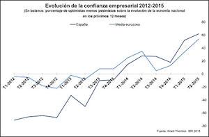Grant Thornton: La confianza empresarial española sigue batiendo récords