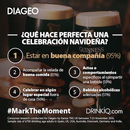 Más de la mitad de los españoles prefiere celebrar la navidad fuera de casa, según Diageo