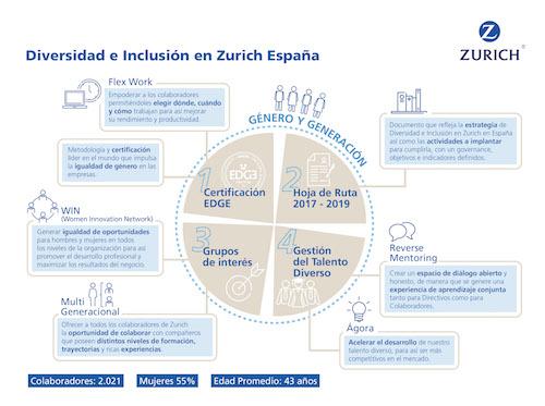 Zurich Seguros pone en marcha el trabajo flexible para su plantilla en España
