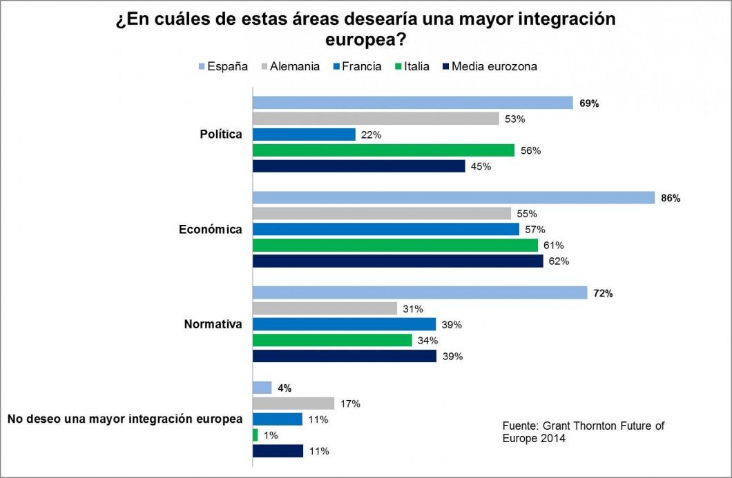 Los empresarios españoles son los más comprometidos con integración en la UE