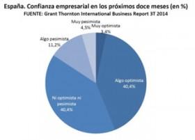 El índice de confianza empresarial prácticamente se mantiene en España