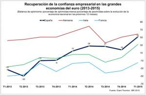 La confianza empresarial en la economía española alcanza un máximo histórico