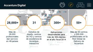 Accenture: Cien directivos españoles en búsqueda de la transformación digital