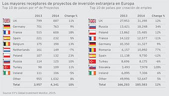 Madrid y Barcelona en el Top 10 de ciudades europeas más atractivas para invertir