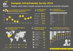EY: España mantiene su atractivo ante los inversores con un 7% más de proyectos FDI