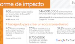 900 puestos de trabajo y 546 millones de financiación:  la comunidad Google for Startups España en 2018