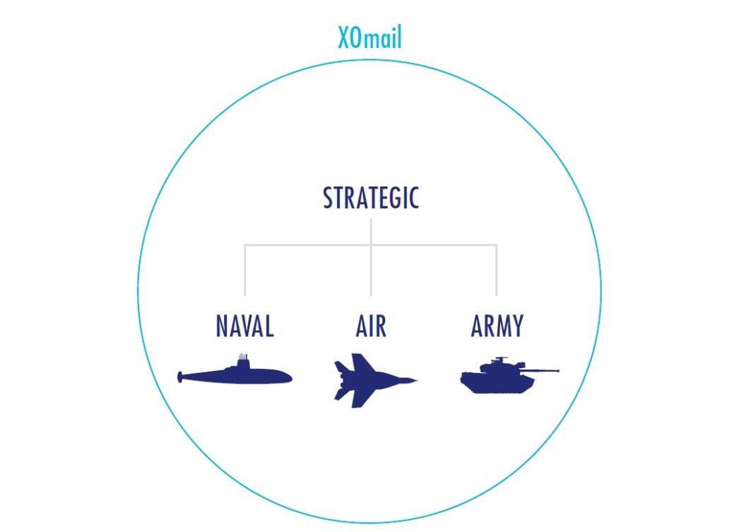 El Ministerio de Defensa confía a Thales su sistema de Mensajería Formal